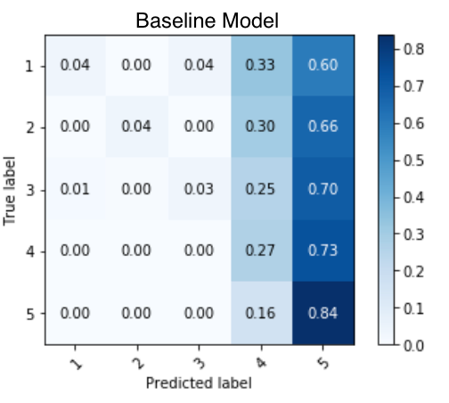 Confusion Matrix for Baseline Model